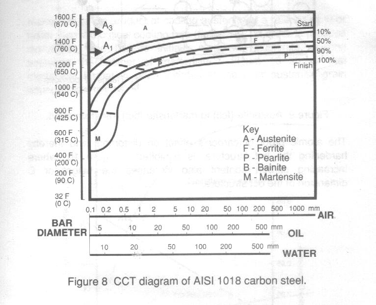 Chapter 1 isothermal transformation itt diagrams sometimes called time temperature transformation ttt diagrams these diagrams involve isothermal cooling ccuart Image collections